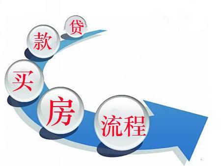 购房者知道银行办理贷款流程是怎么样的吗?
