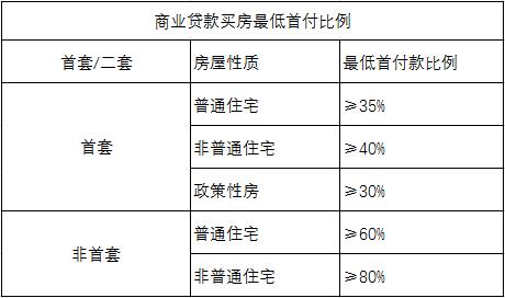 北京贷款买房最低首付比例是多少?如何判断首套房?